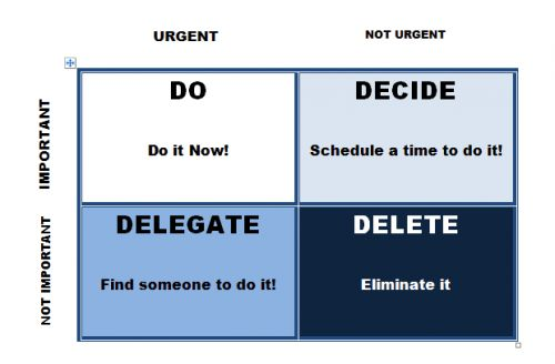 How to Use the Prioritization Matrix When Every Task is 1