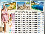 The holiday hotspots that are cheaper and more expensive than last year, from Bulgaria to Corfu