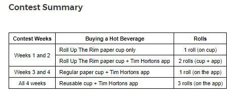 The New Roll Up The Rim, Explained