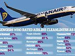 Ryanair named filthiest airline in Which? survey